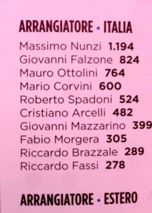 Massimo Nunzi, number one arranger