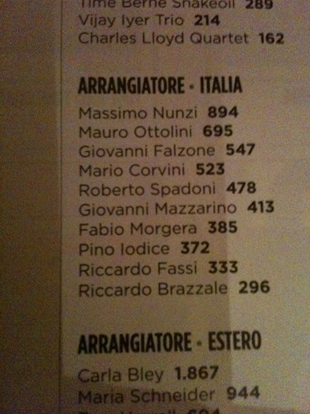 Per il secondo anno, primo fra gli arrangiatori in Italia.. I was voted n°1 arranger in Italy for the second time..