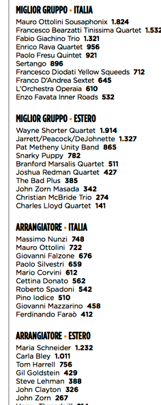 For the third year  Massimo Nunzi is n°1 one among italian arrangers for the Jazzit reader's pool